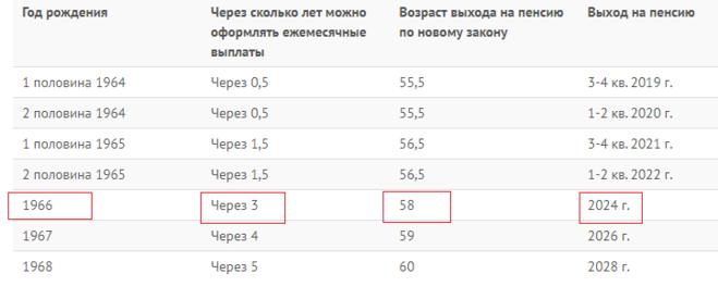 Как рассчитать пенсию 1966 года рождения женщине пенсионный фонд орловской области личный кабинет вход